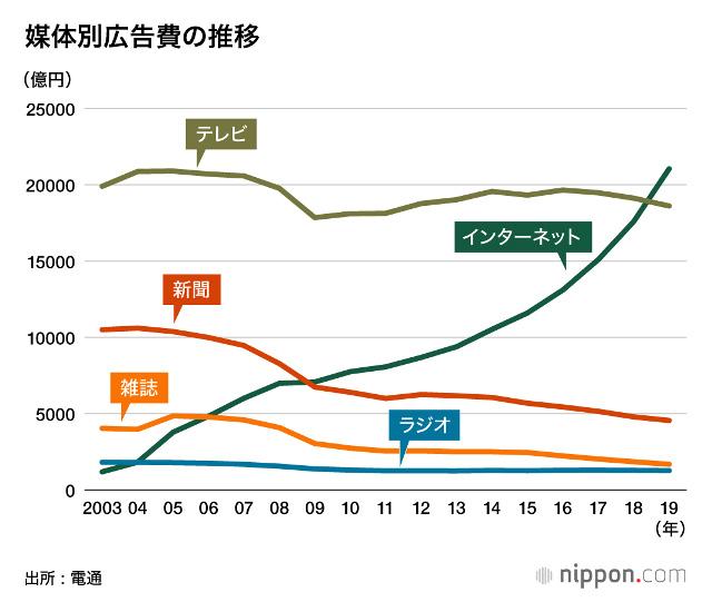 媒体別広告費の推移