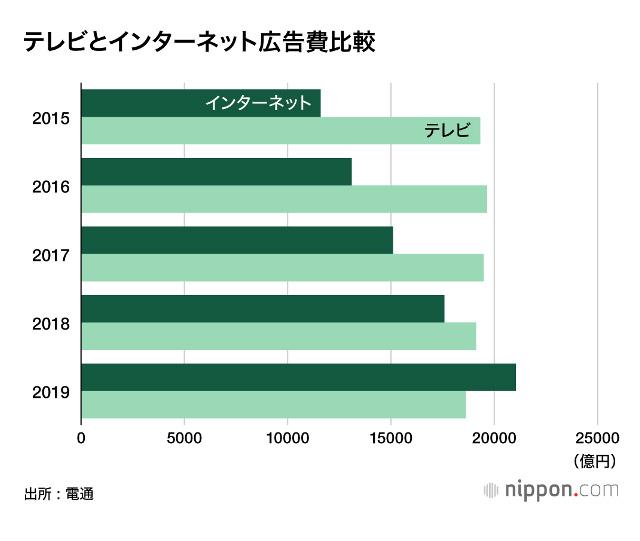 テレビとインターネット広告費の比較