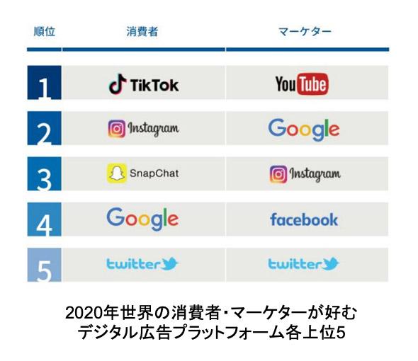 2020年世界の消費者・マーケターが好むデジタル広告プラットフォーム各上位5